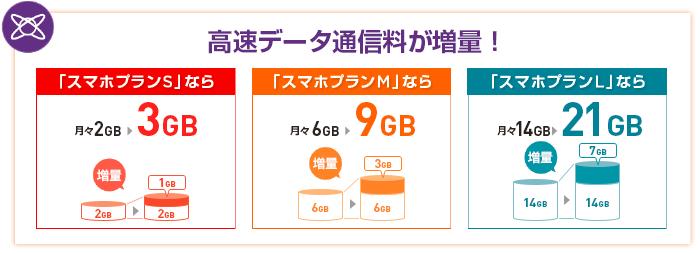 増量 データ ワイ モバイル